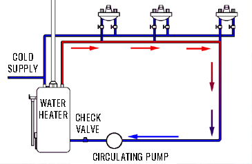 CIRCULATING PUMP WATER HEATERS ONLY